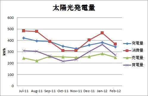 solar_graph_20120321.jpg